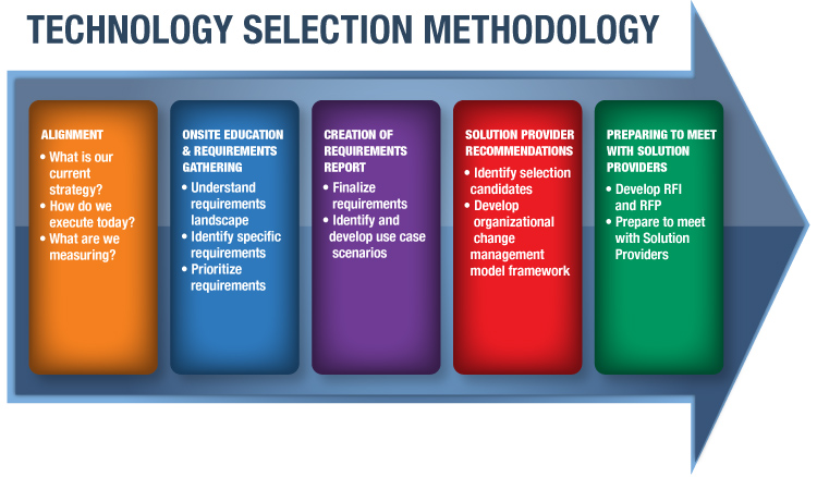 research methodology in management Research is an important part of any business, since it allows businesses to get honest feedback and adjust their practices accordingly businesses have a few options for this.